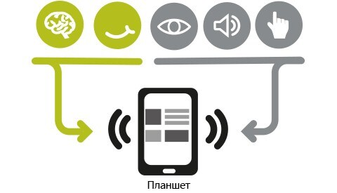 Digital application reads commands and connects devices